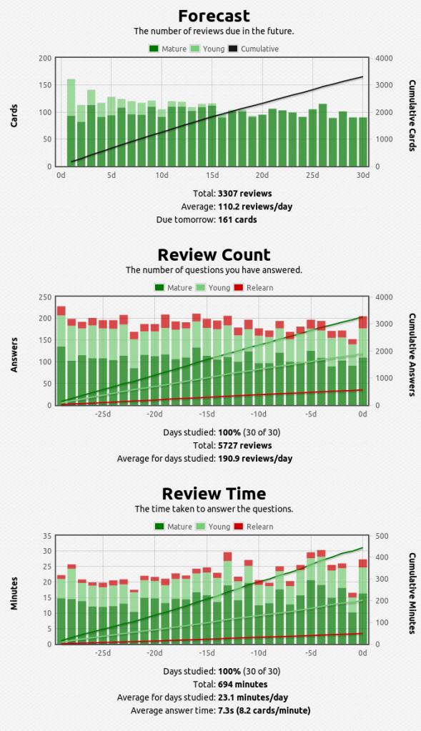 anki-stats-2015-05-17@17-18-02