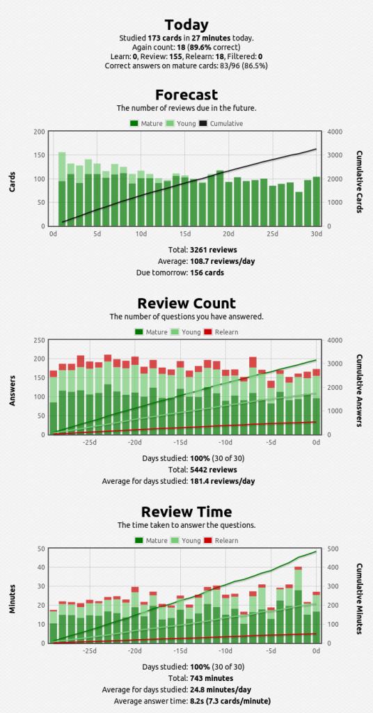 anki-stats-2015-05-24@12-54-24